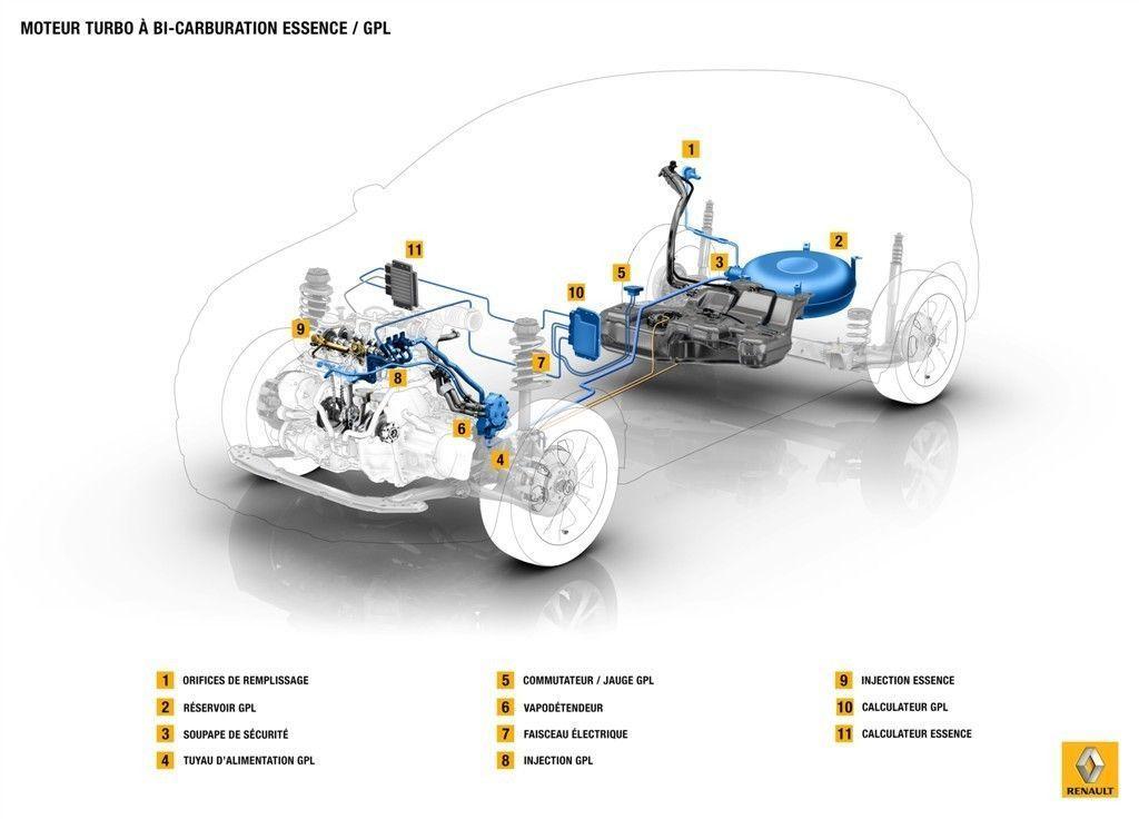 Coches que menos consumen: Renault lanza un nuevo motor GLP