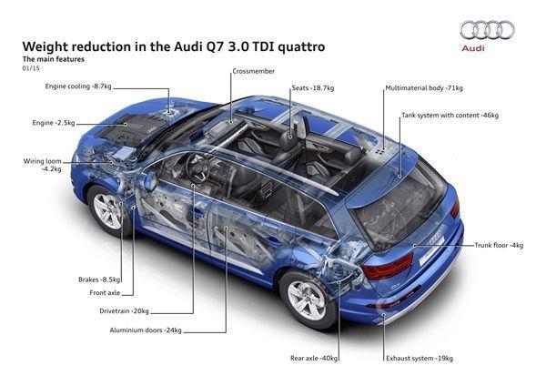 El nuevo Audi Q7 adelgaza 325 kg.001