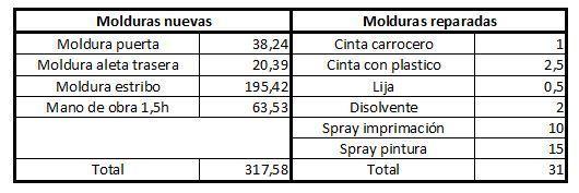 Cómo reparar las molduras de tu coche (parte II).021