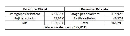 Recambio paralelo vs recambio oficial, una forma de ahorrar en la reparación.003